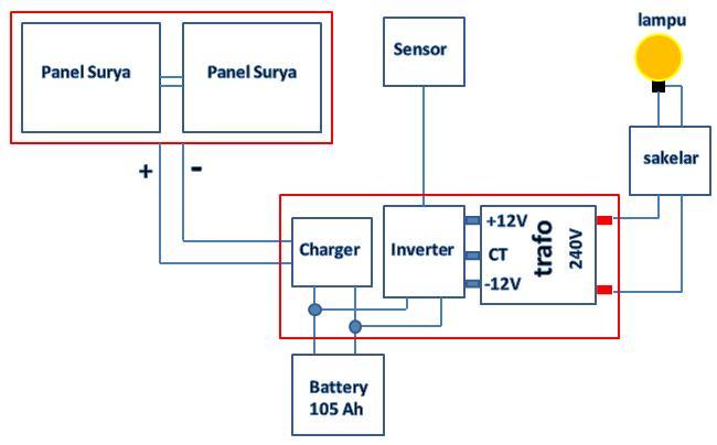 Inverter dc ac sebagai optimasi pemanfaatan pembangkit listrik cahaya matahari mengenai panel surya solarcell panel surya solar cell di paralel untuk menghasilkan arus yang lebih besar ccuart Choice Image