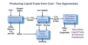 coal-to-liquid