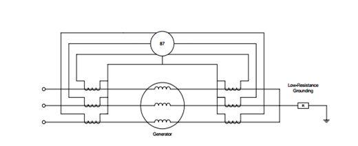 sistem proteksi generator sinkron berkapasitas besar