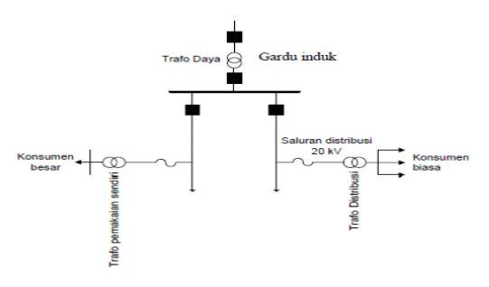 Pembagian jaringan distribusi dan sistem proteksinya magatrika ugm capture gambar 211 diagram satu garis sistem penyaluran tenaga listrik ccuart Images