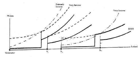 studi praktis tentang koordinasi overcurrent relay  ocr   u2013 magatrika ugm